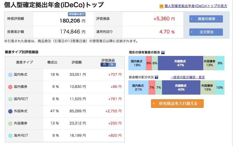 イデコ iDeco 運用実績